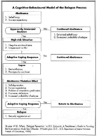 Relapse Plan Worksheet Along with 1354 Best Addiction & Recovery Images On Pinterest