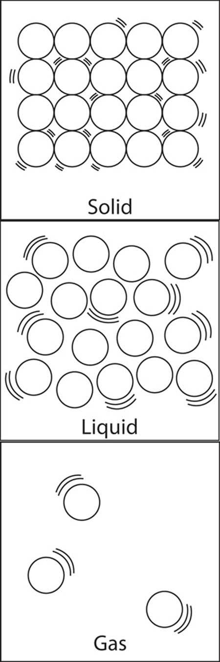 Solid Liquid Gas Worksheet as Well as 22 Best Science In 2nd Images On Pinterest
