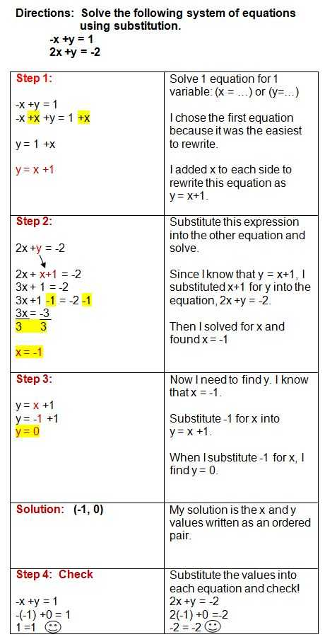Solving Systems by Elimination Worksheet Along with 14 Best Systems Of Equations Images On Pinterest
