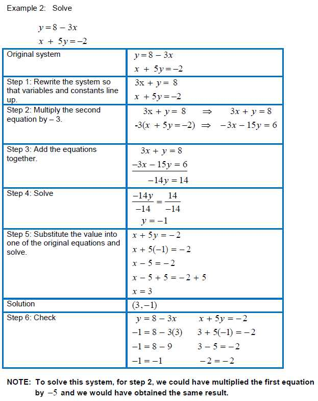 Solving Systems by Elimination Worksheet with solving Systems Of Linear Equations In Two Variables Using the