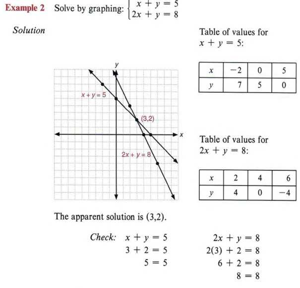 Solving Systems Of Inequalities by Graphing Worksheet Answers 3 3 Along with Graph Inequalities with Step by Step Math Problem solver