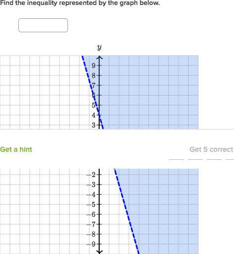 Solving Systems Of Inequalities by Graphing Worksheet Answers 3 3 Also Intro to Graphing Two Variable Inequalities Video