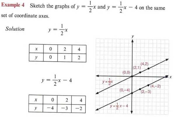 Solving Systems Of Inequalities by Graphing Worksheet Answers 3 3 as Well as Graph Inequalities with Step by Step Math Problem solver
