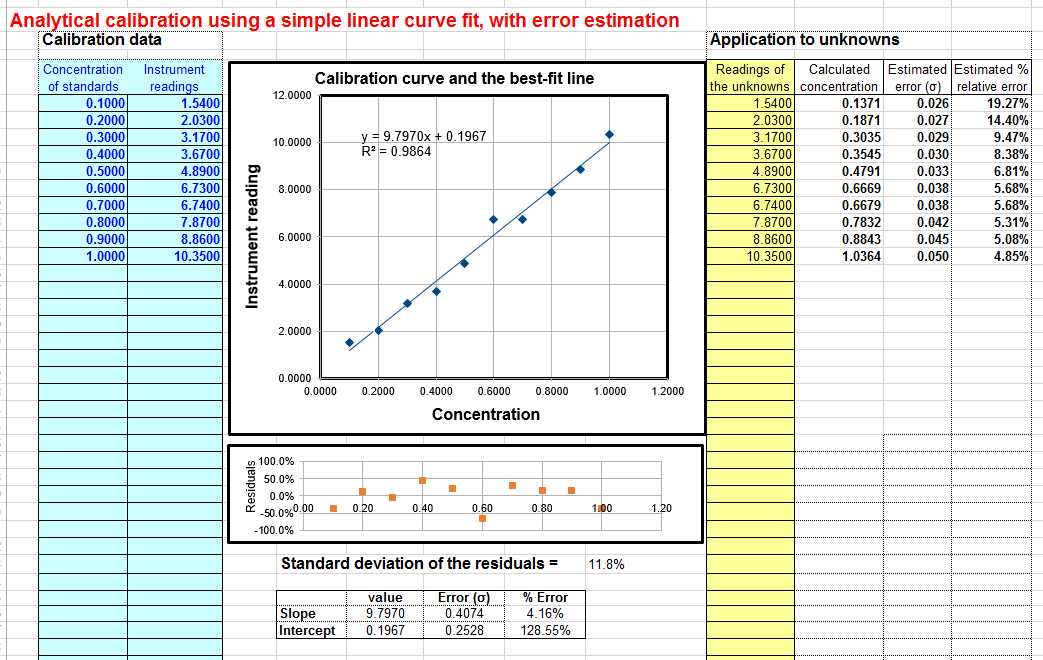 Standard form Of A Linear Equation Worksheet and Worksheet for Analytical Calibration Curve