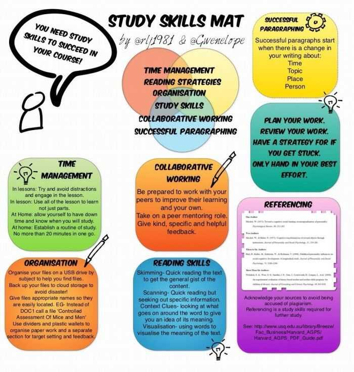 Study Skills Worksheets Middle School Along with 453 Best Study Skills Stuff Images On Pinterest
