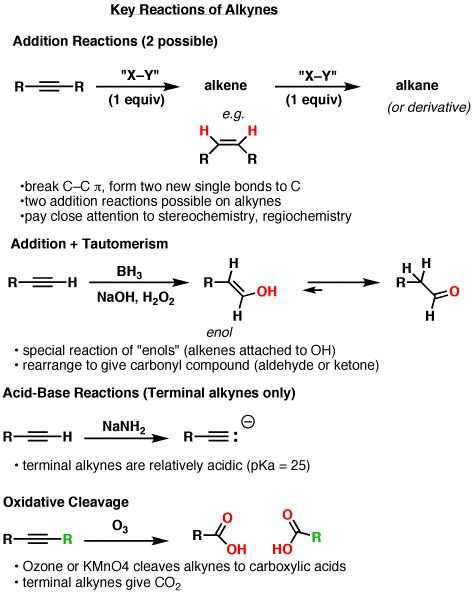 Synthesis Reaction Worksheet and 269 Best organic Chemistry Images On Pinterest