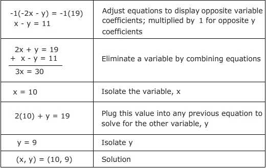 Systems Of Equations Substitution Worksheet Along with Worksheets 44 Best solving Systems Equations by Elimination