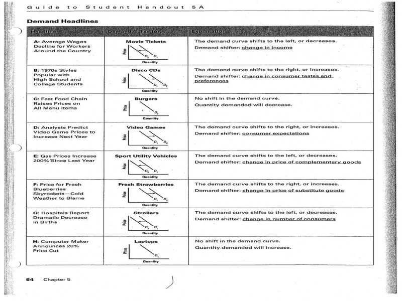 Teachers Curriculum Institute Worksheet Answers or Supply and Demand Worksheets