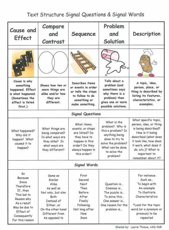 Text Structure Worksheet Answers and 373 Best Readers Workshop Images On Pinterest