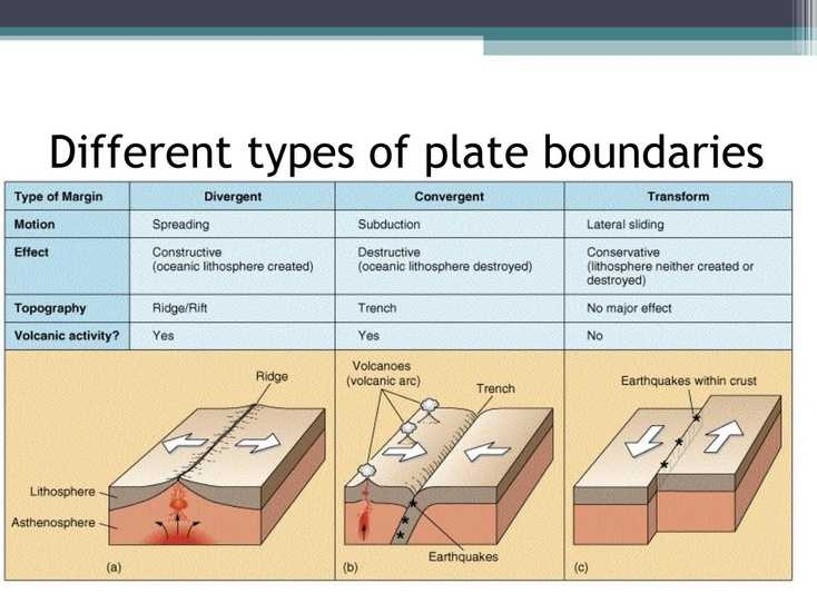 The theory Of Plate Tectonics Worksheet together with 11 Tectonics Review 1 Cgc 1d 2016 2017
