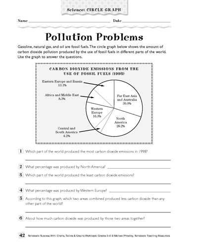 Water Pollution Worksheet together with Help Your Kids Understand More About Pollution with This Science