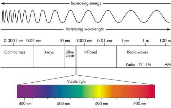 Wavelength Frequency and Energy Worksheet Along with ·°energy☽ °· °frequency☽ °·°• • ¸¸¸ ☽