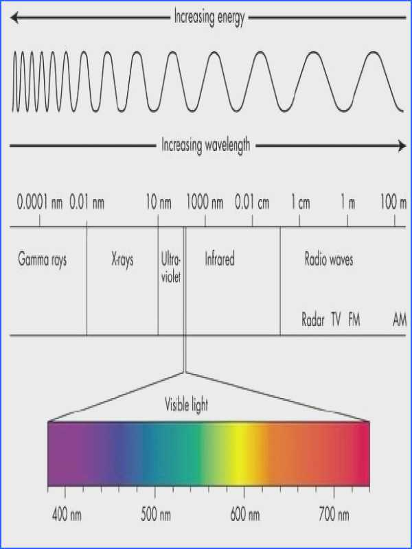 Wavelength Frequency and Energy Worksheet with Wavelength Frequency and Energy Worksheet