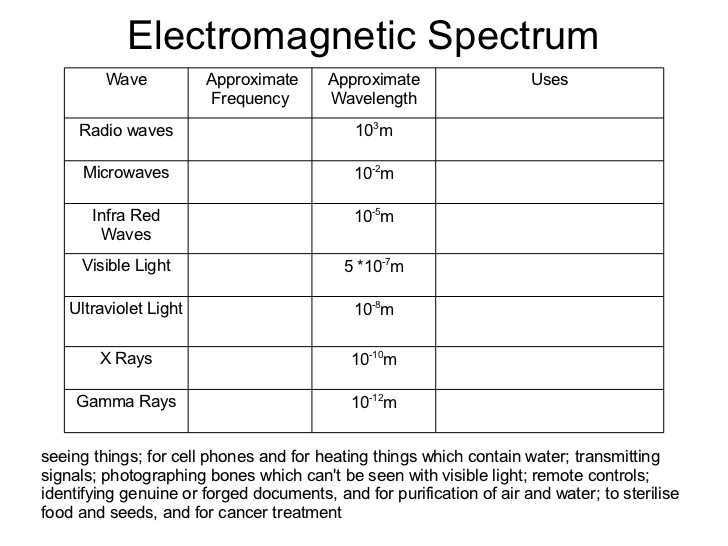 Wavelength Frequency Speed and Energy Worksheet with Waves Grade 10 Physics 2012