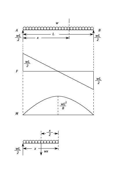 Worksheet 2 Drawing force Diagrams Also Shear force and Bending Moment Materials Engineering Reference