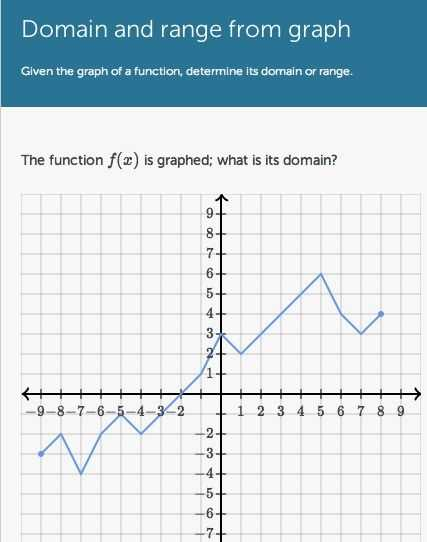 Worksheet Domains and Ranges Of Relations and Functions Answer Key and 19 Best Domain & Range Images On Pinterest