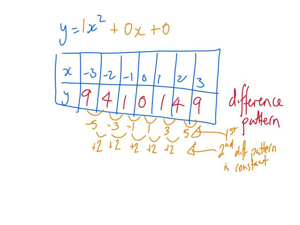 Arithmetic Sequences as Linear Functions Worksheet Along with Middle School Maths June 2012
