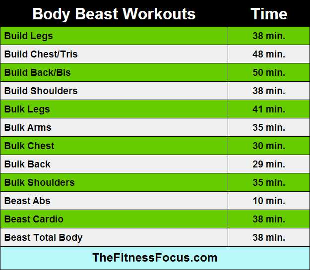 Body Beast Cardio Worksheet Along with Ultimate Guide to Beachbody Workout Run Times