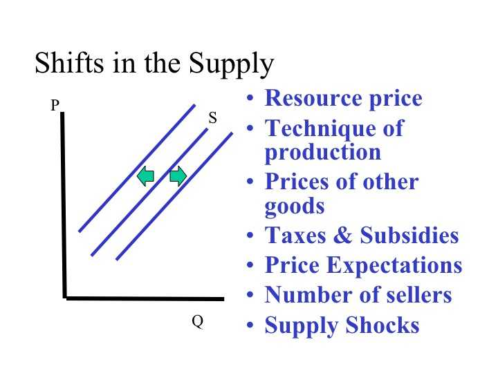 Changes In Supply Worksheet Answers Also Econ 150 Microeconomics
