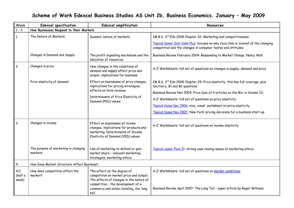 Changes In Supply Worksheet Answers Also Supply and Demand Worksheets