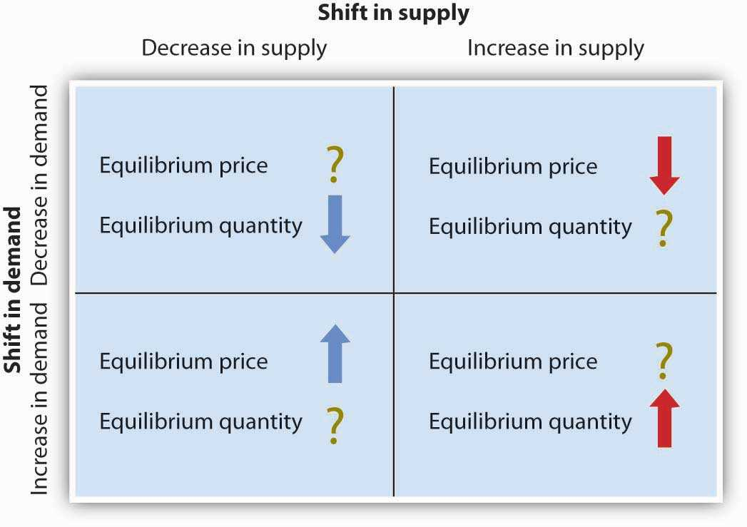 Changes In Supply Worksheet Answers as Well as 3 3 Demand Supply and Equilibrium