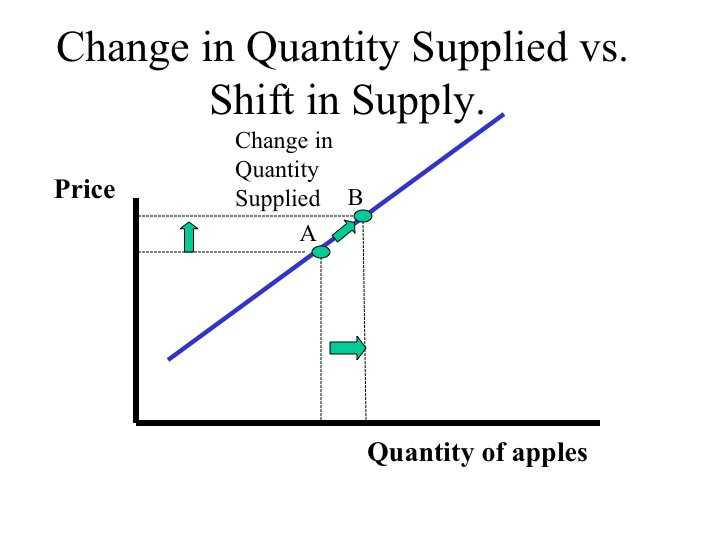 Changes In Supply Worksheet Answers together with Econ 150 Microeconomics