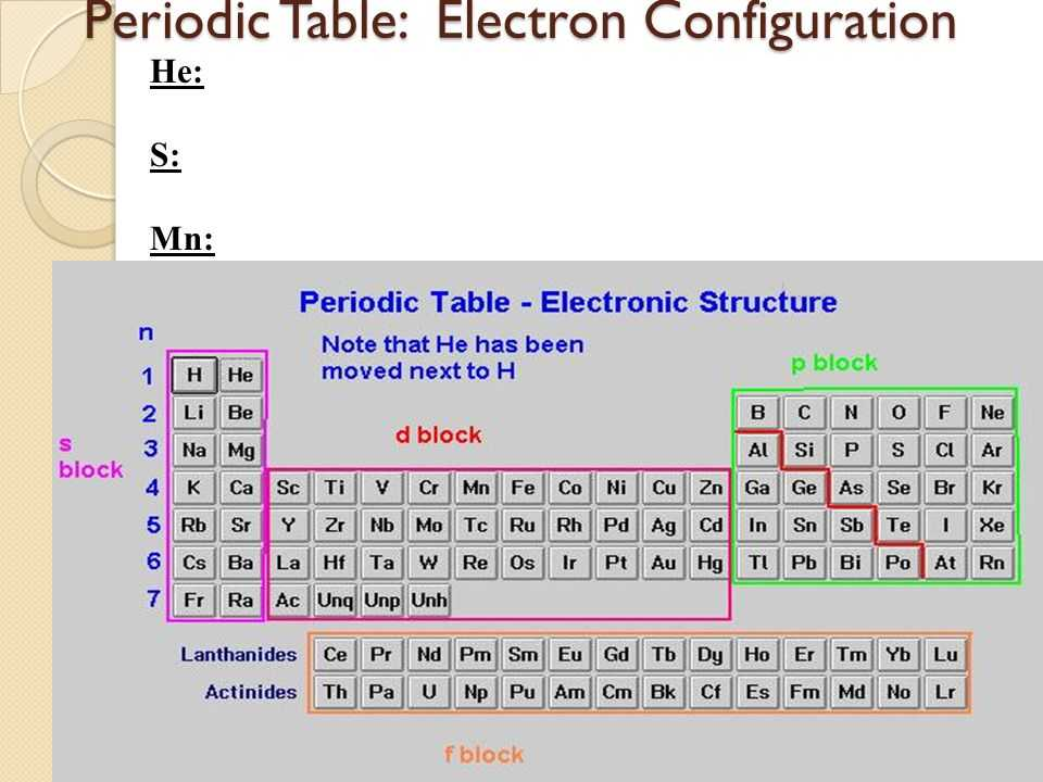 Checkbook Register Worksheet 1 Answers with New Electron Configuration Worksheet Answers Fresh Spreadsheet