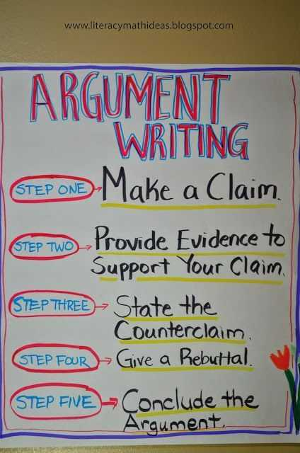 Claim Counterclaim Rebuttal Worksheet and Literacy & Math Ideas Argument Writing Opinion Writing