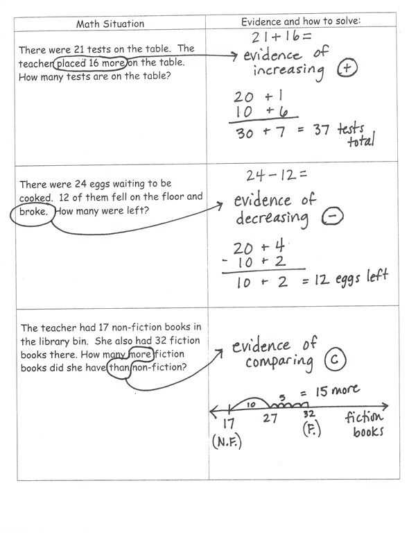 Common Core Dividing Fractions Worksheets or Math Problems Mon Core 5th Yahoo Image Search Results