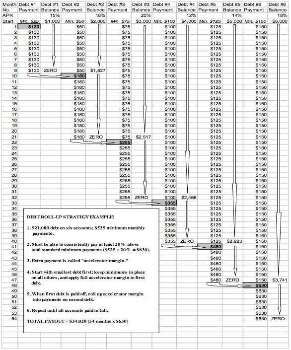 Debt Payoff Worksheet Pdf as Well as 36 Best Dealing with Debt Images On Pinterest