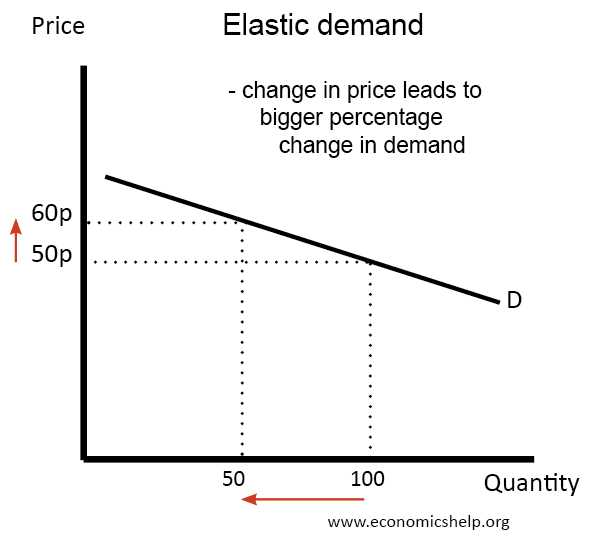 Elasticity Of Demand Worksheet Answers and Calculating Price Elasticity Of Demand