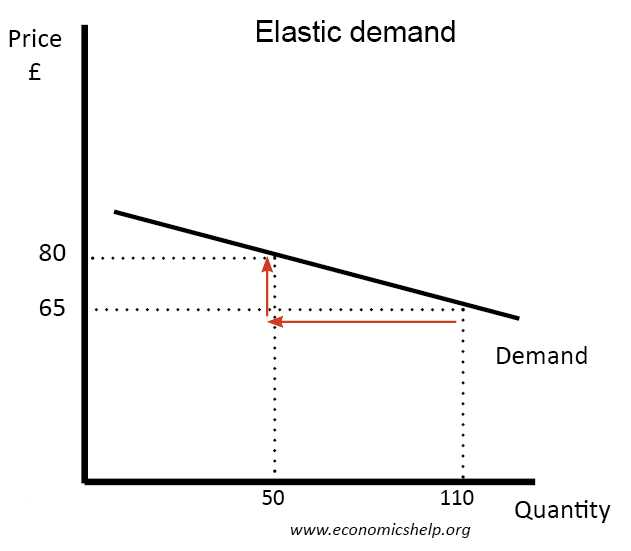 Elasticity Of Demand Worksheet Answers and Elastic Demand