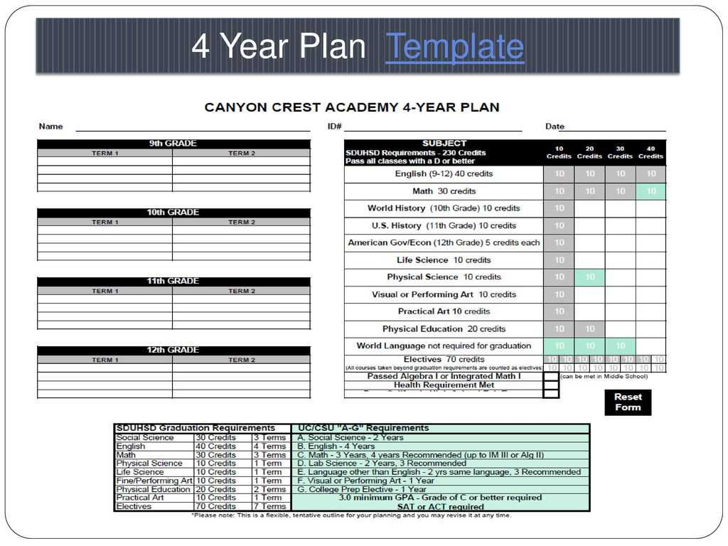 Employee Performance Improvement Plan Worksheet Along with 4 Year Plan Template Mommymotivation