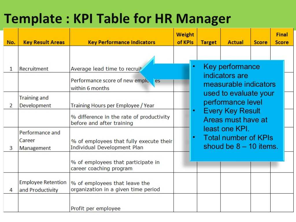 Employee Performance Improvement Plan Worksheet with Kpi for Hr Manager Sample Of Kpis for Hr