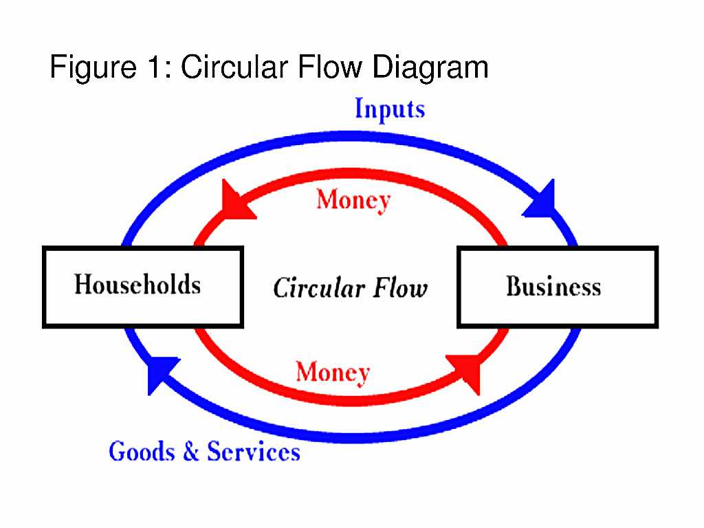 Energy Flow In Ecosystems Worksheet Answers as Well as In the Circular Flow Diagram Beautiful Circular Flow Diagram