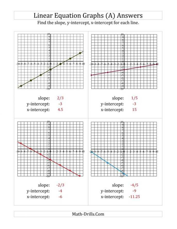 Finding X and Y Intercepts Worksheet as Well as Finding Slope Worksheet Worksheet Math for Kids