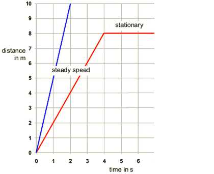 Graphical Analysis Of Motion Worksheet Answers together with Mechanics Motion Distance Displacement Time Graphs Pathwayz
