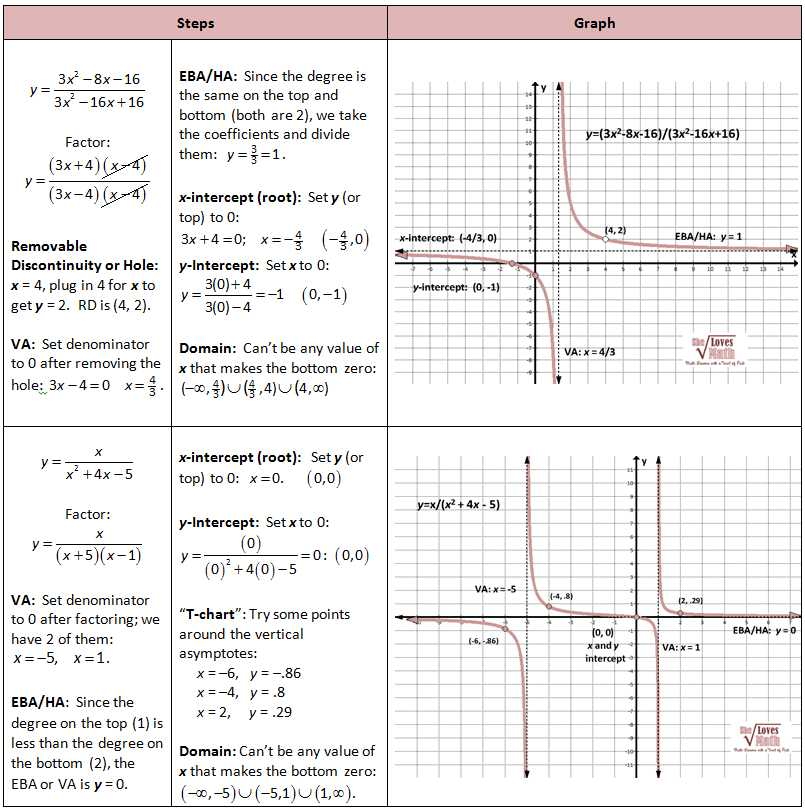 Graphing Rational Functions Worksheet Answers Along with Graphing Rationals Work Pinterest