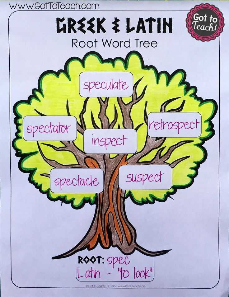 Greek and Latin Roots Worksheet Pdf and 133 Best Greek and Latin Roots Images On Pinterest
