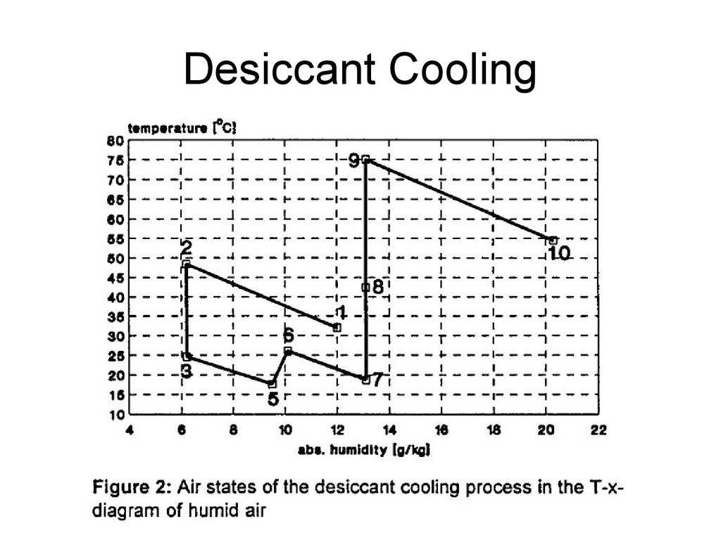Heating and Cooling Curves Worksheet together with Lecture 7 solar thermal Energy 1 Low Potential Heat Onlin