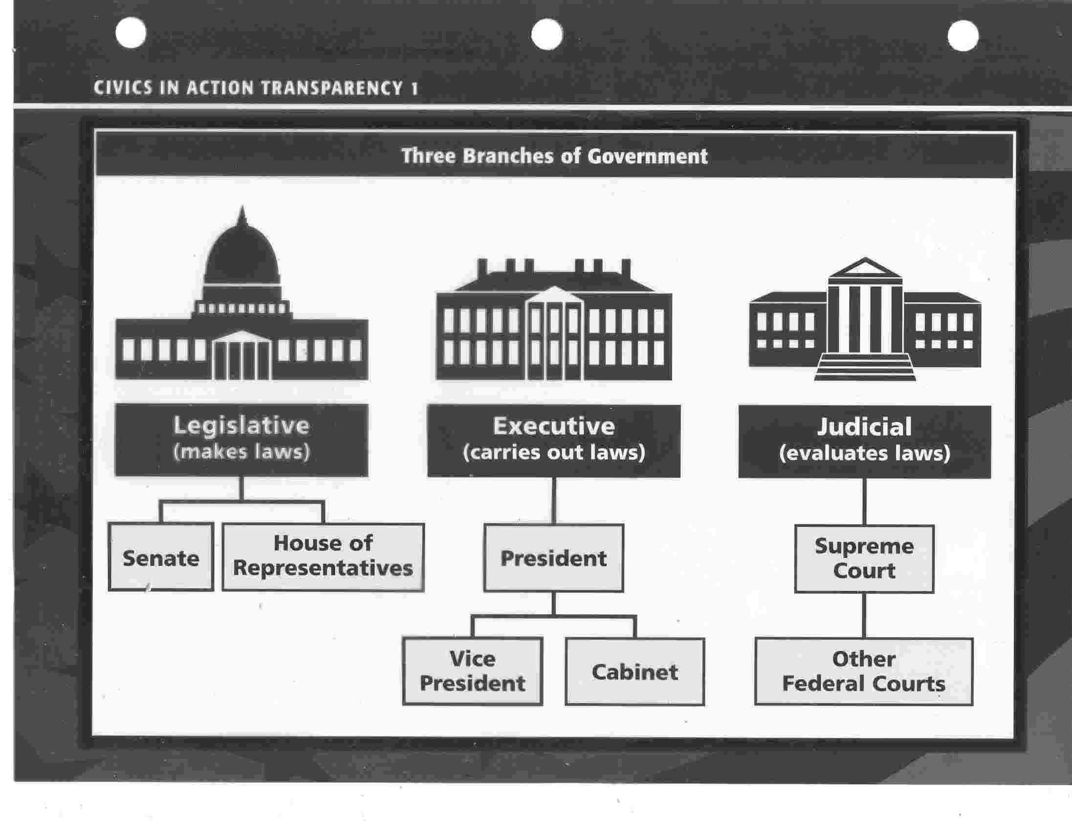 Legislative Branch Worksheet Middle School with 3 Branches Government Worksheets High School