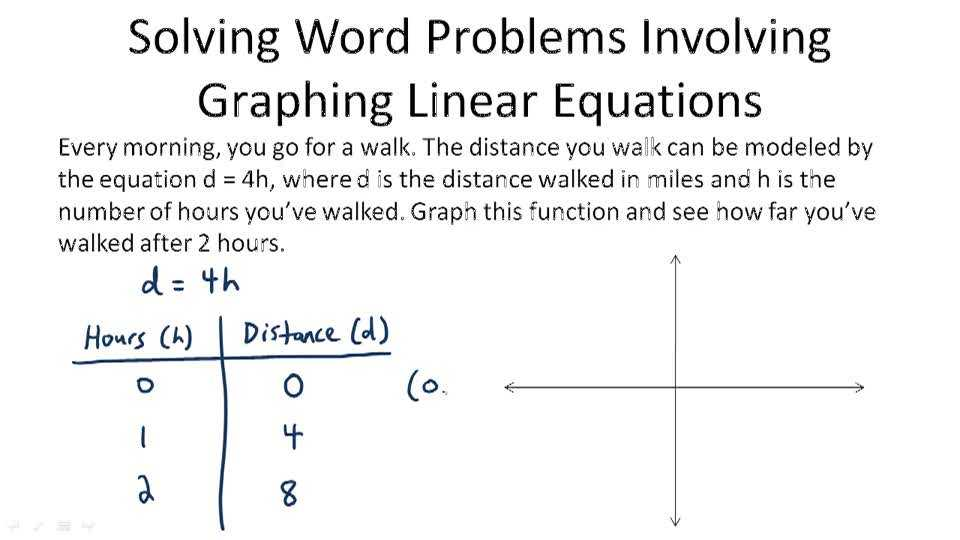 Linear Equations Worksheet together with New Graphing Linear Equations Worksheet Awesome Algebra 2 Word