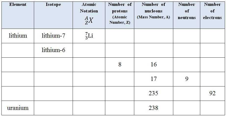 Most Common isotope Worksheet 1 together with isotopes Worksheet Kidz Activities