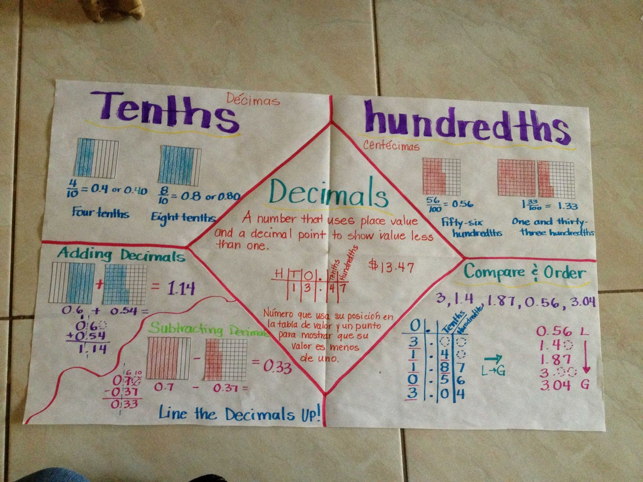 Multiplying Decimals by whole Numbers Worksheet with Pare and order Decimals Anchor Chart