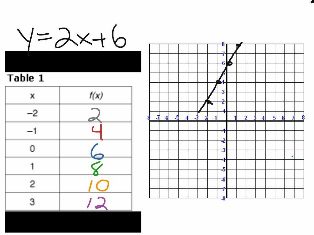 Writing Linear Equations From Tables Worksheet