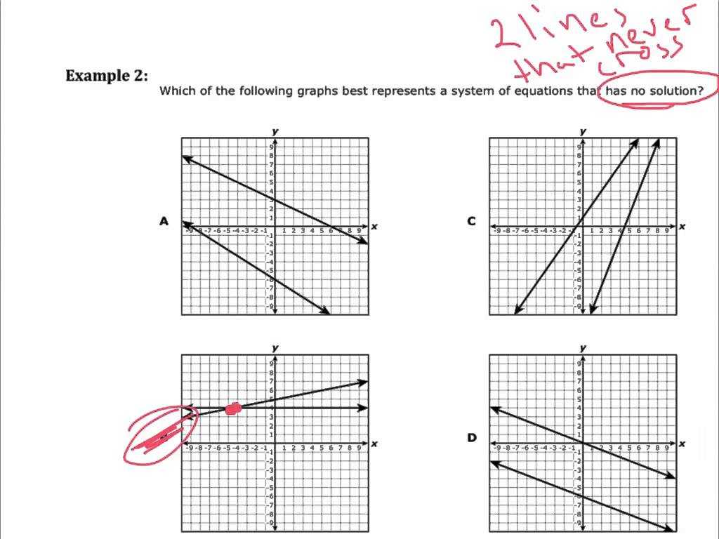 Practice Worksheet Graphing Quadratic Functions In Vertex form Answers as Well as Week 17 Video 1 solving Systems Of Linear Equations by Gra