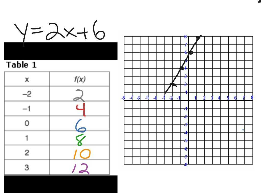 Solve and Graph the Inequalities Worksheet Answers with Dorable Linear Equation Maker Pattern Worksheet Math for H
