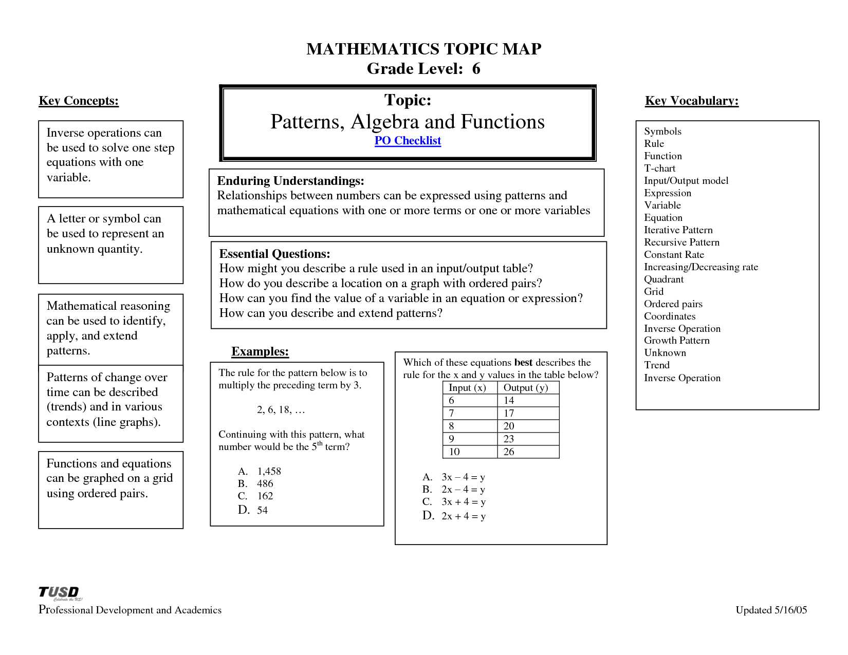 Solving Multi Step Equations Worksheet Answers with Algebraic Equations Chart Mathematics Concept Map