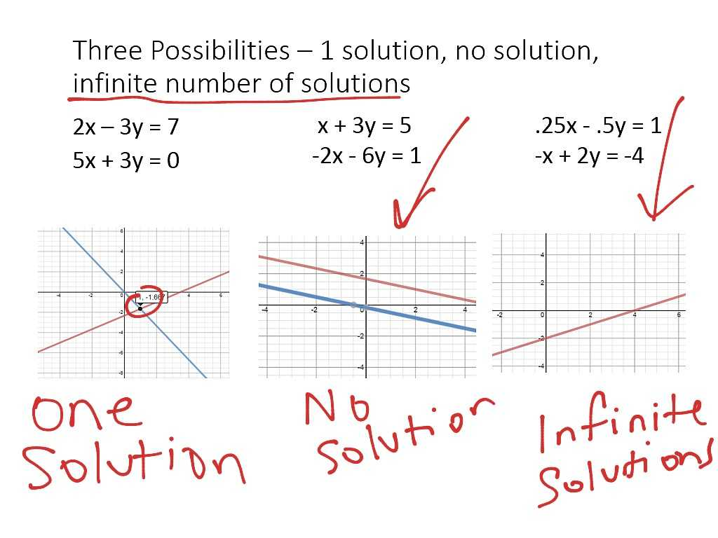 Solving Systems Of Equations by Graphing Worksheet Answers or Systems Of Equations Introduction Math Algebra Showme