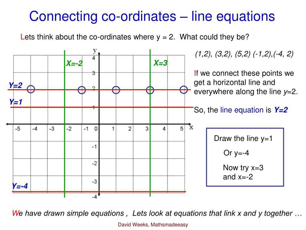 Solving Systems Of Linear Equations by Substitution Worksheet Also Embed Of Graphs for Gcse Maths